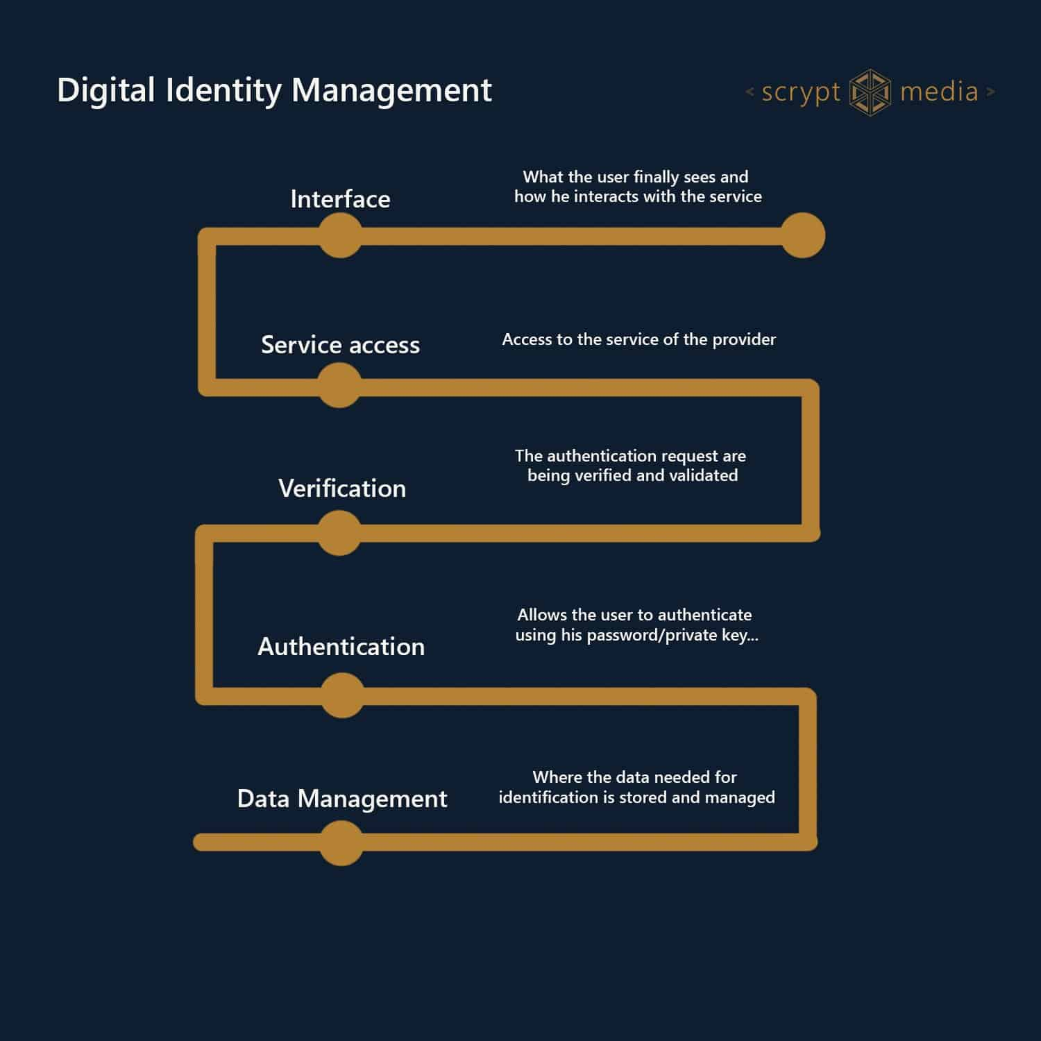 The levels of Digital Identity Management